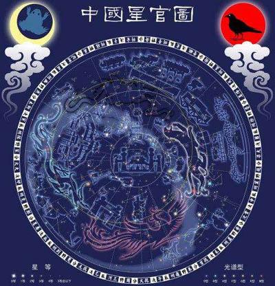 中国的二十八星宿和西方的星座有什么关系