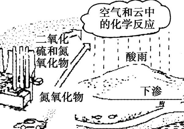 酸雨是怎么形成的?为什么会下酸雨