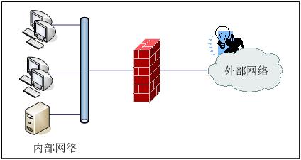 互联网上的防火墙是干什么用的
